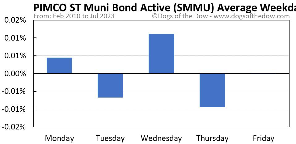 SMMU average weekday chart