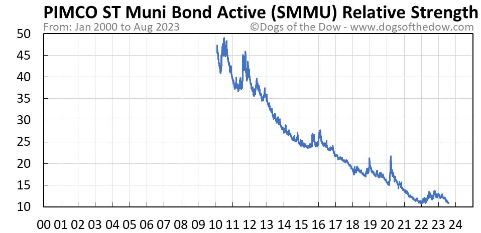 SMMU relative strength chart