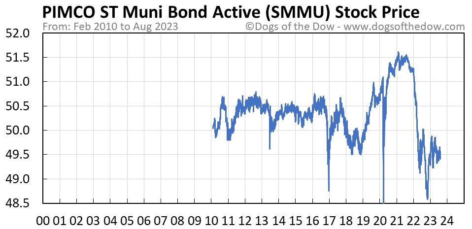 SMMU stock price chart
