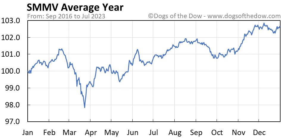SMMV average year chart