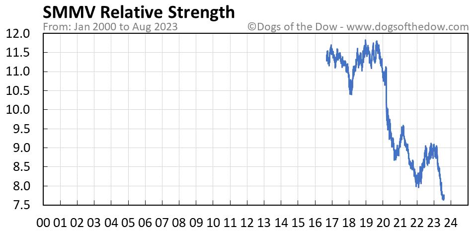 SMMV relative strength chart