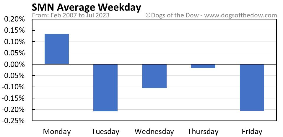 SMN average weekday chart