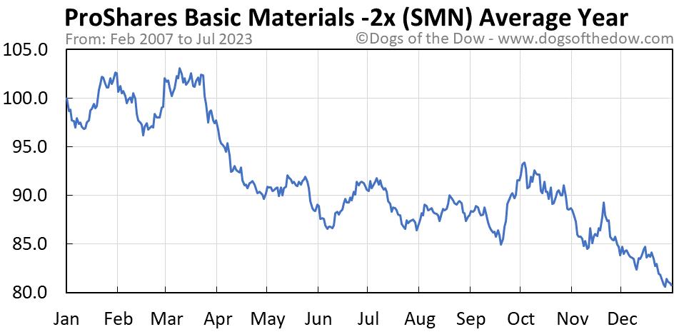 SMN average year chart