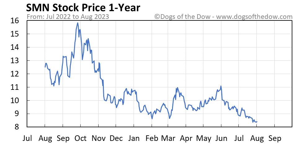 SMN 1-year stock price chart