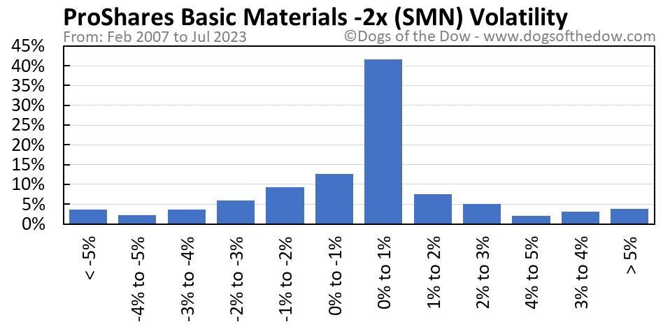 SMN volatility chart