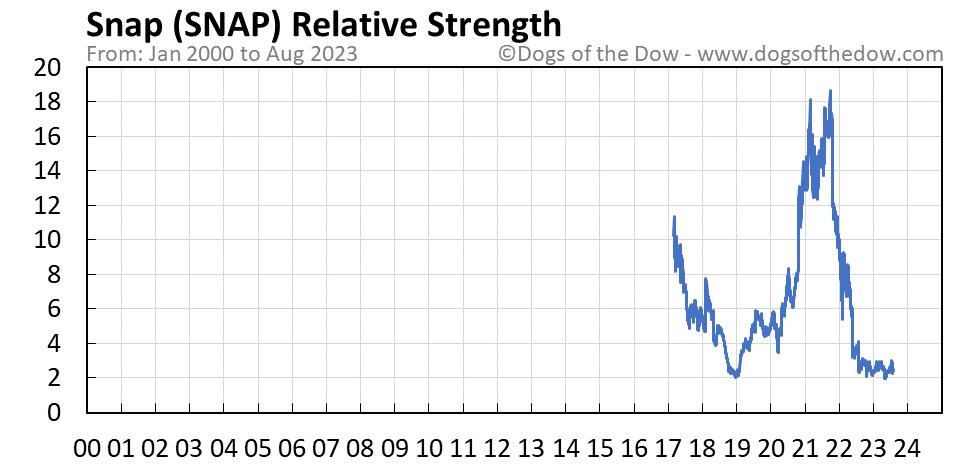 SNAP relative strength chart
