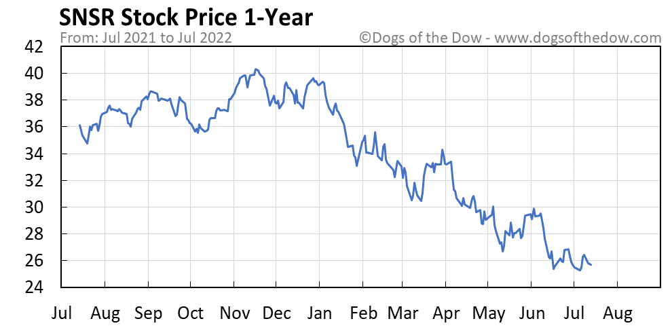 SNSR 1-year stock price chart