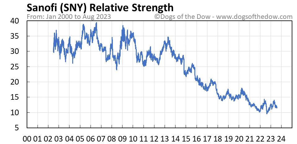 SNY relative strength chart