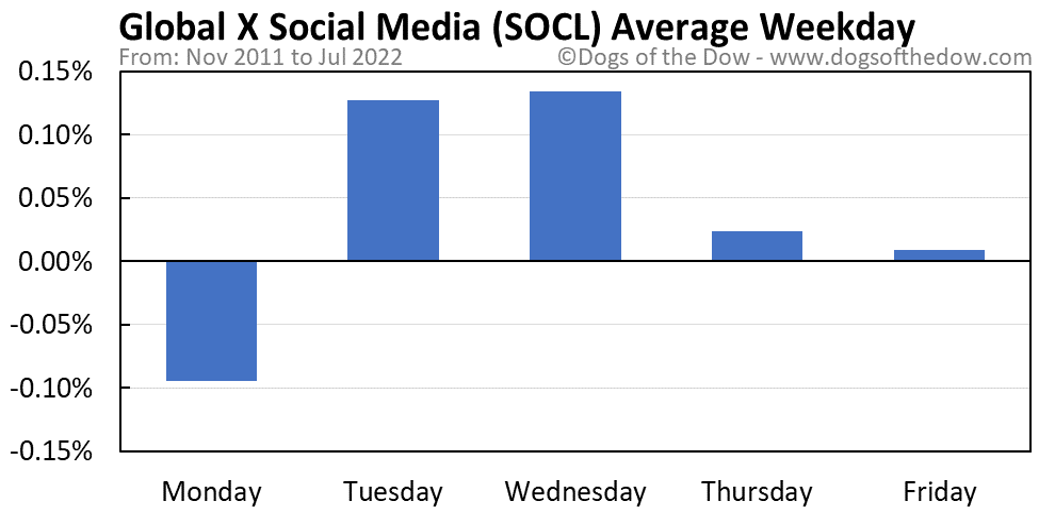SOCL average weekday chart