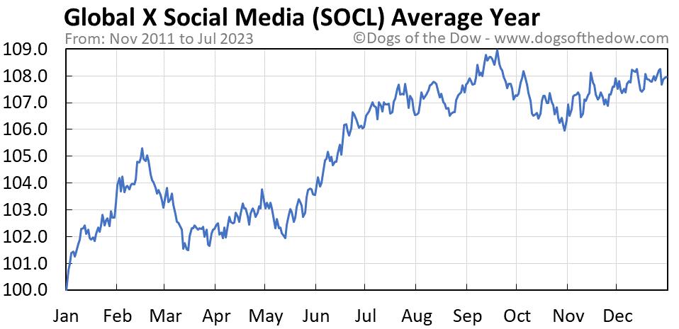 SOCL average year chart