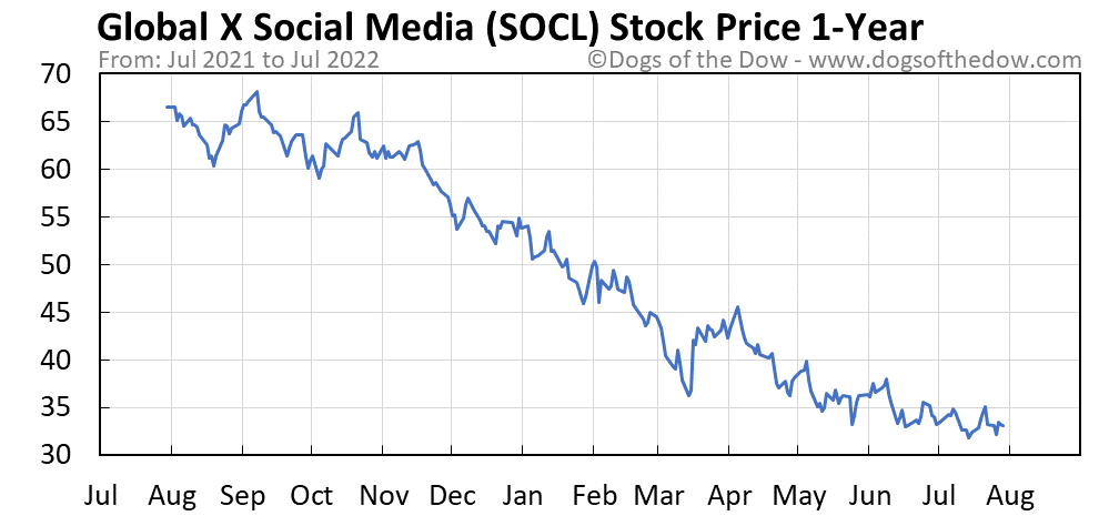 SOCL 1-year stock price chart