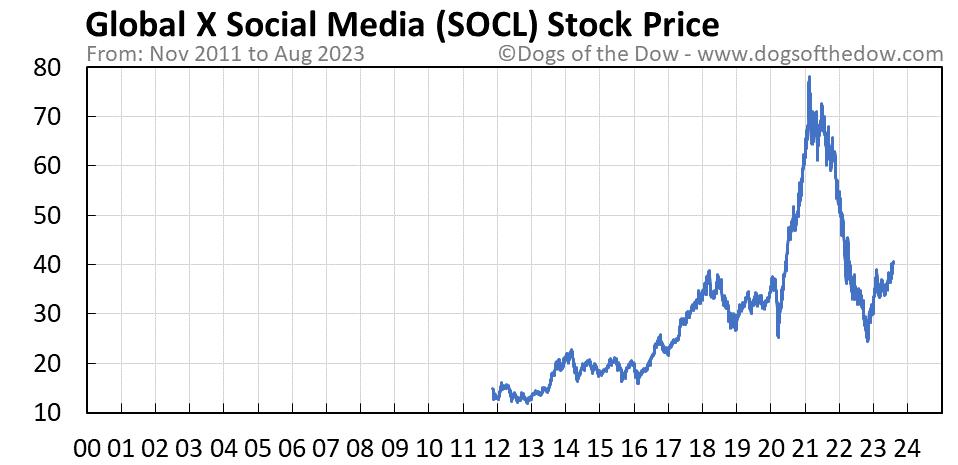 SOCL stock price chart