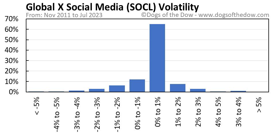 SOCL volatility chart