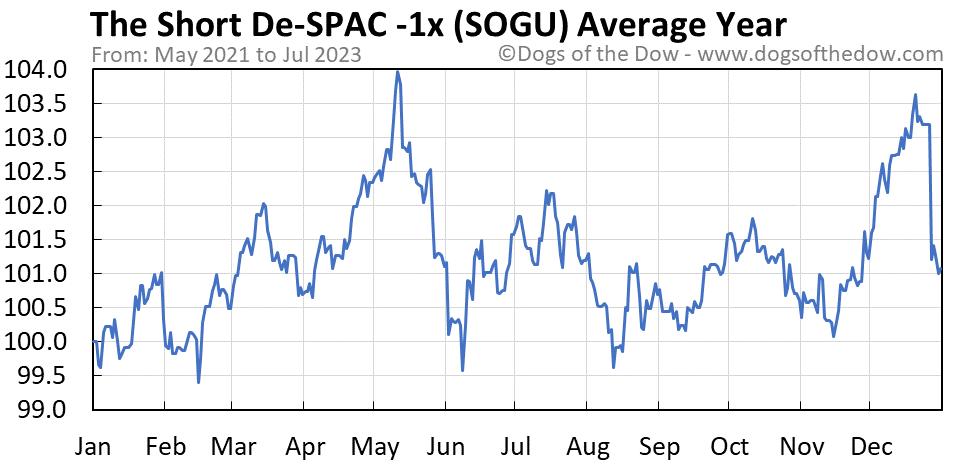 SOGU average year chart