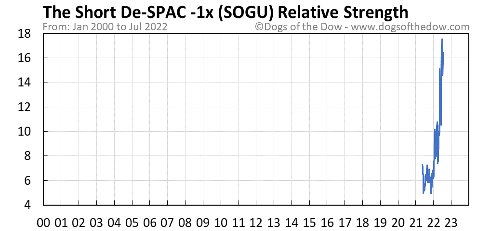 SOGU relative strength chart