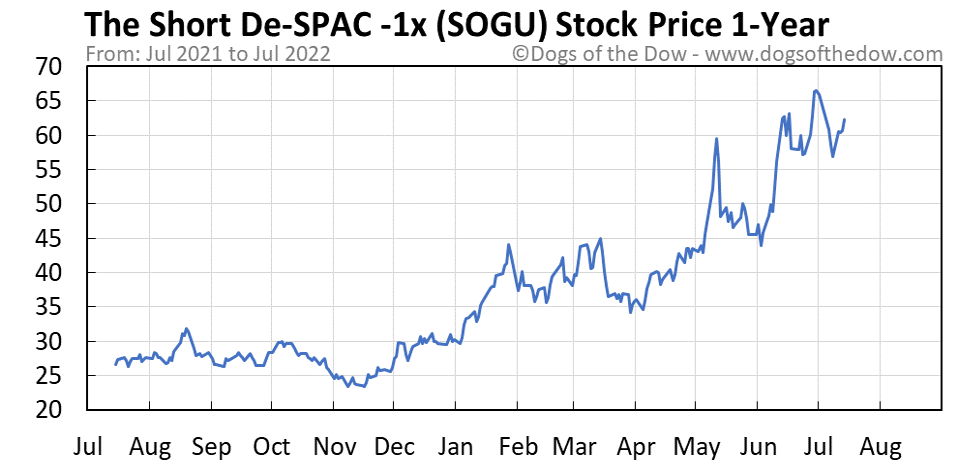 SOGU 1-year stock price chart