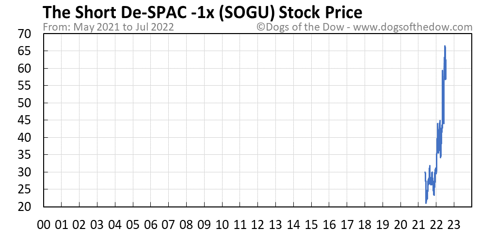 SOGU stock price chart