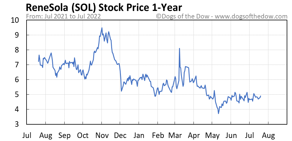SOL 1-year stock price chart