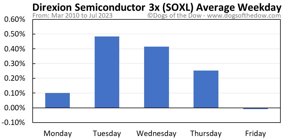 SOXL average weekday chart