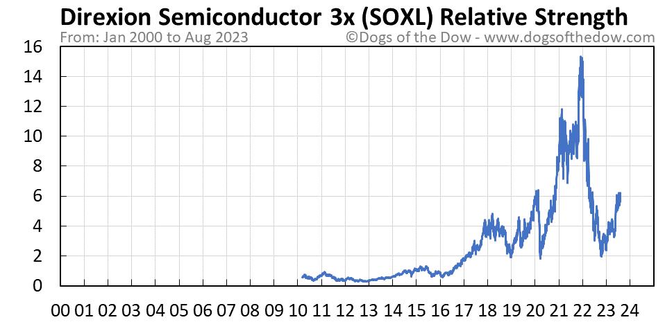 SOXL relative strength chart