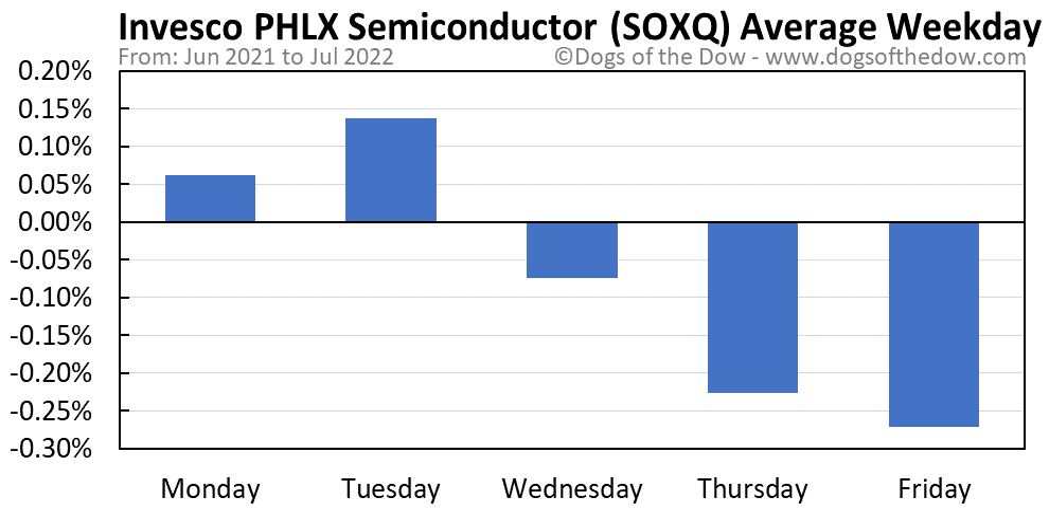 SOXQ average weekday chart