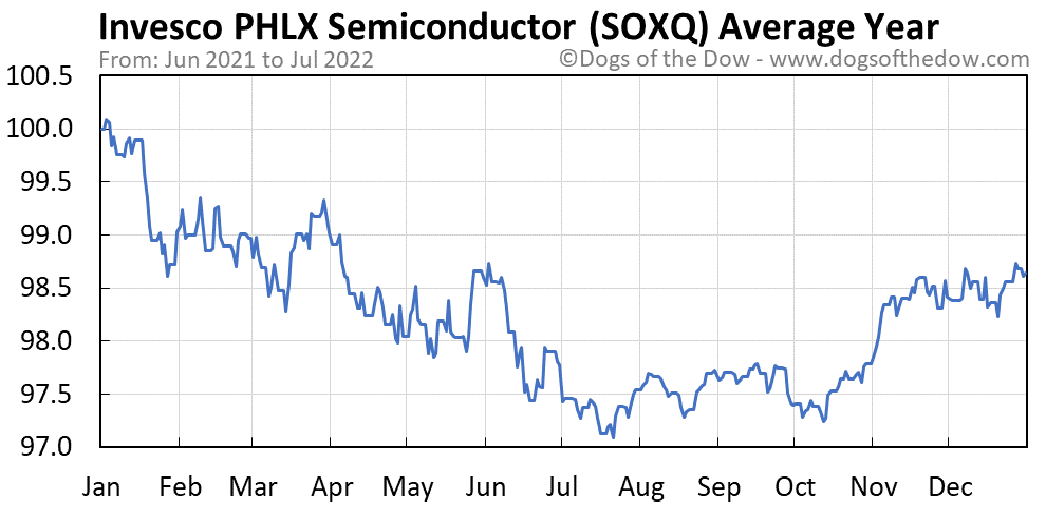 SOXQ average year chart