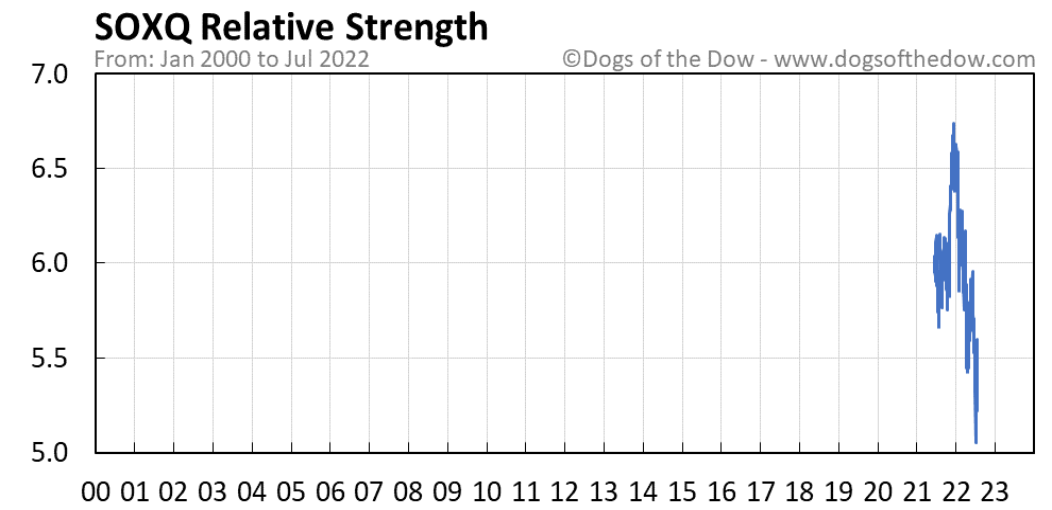 SOXQ relative strength chart