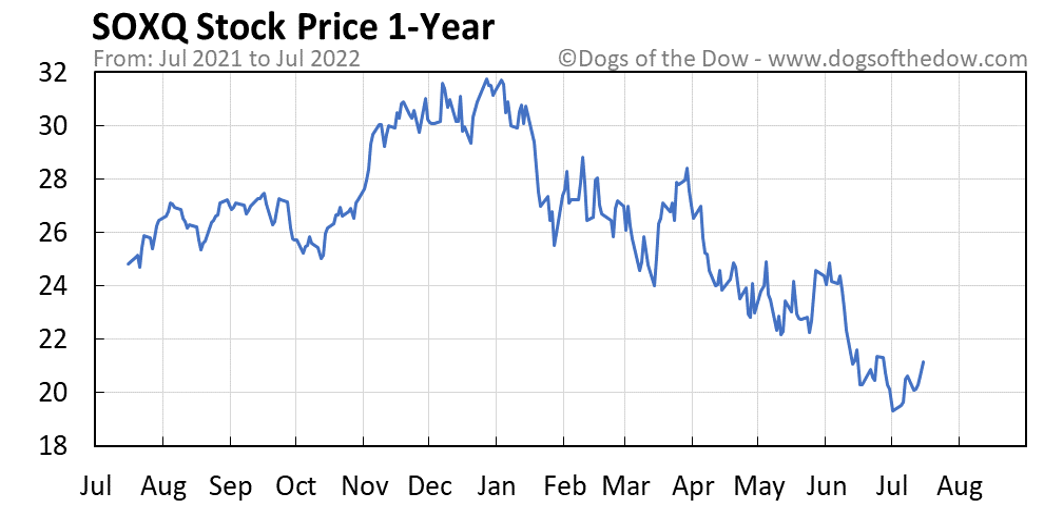 SOXQ 1-year stock price chart