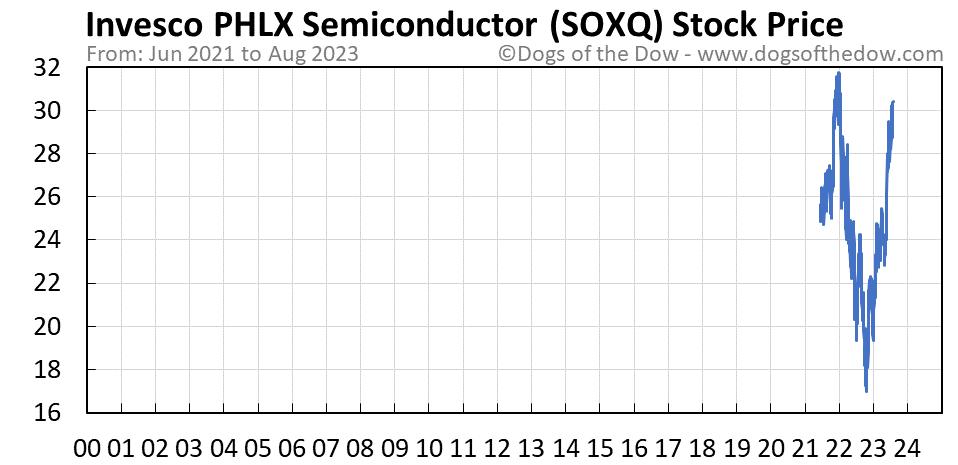 SOXQ stock price chart