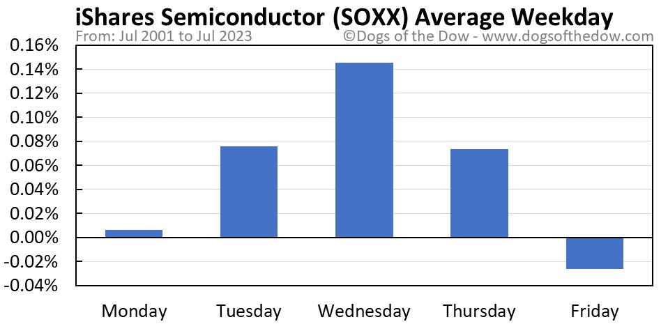 SOXX average weekday chart
