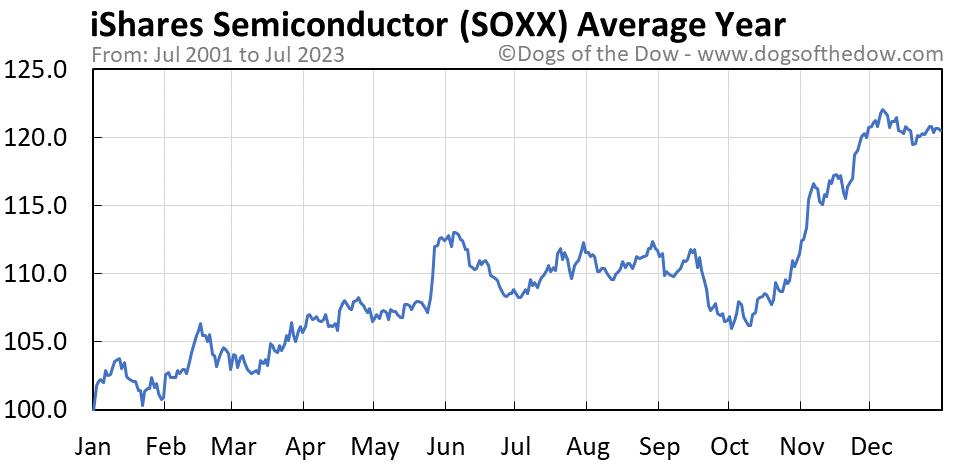 SOXX average year chart