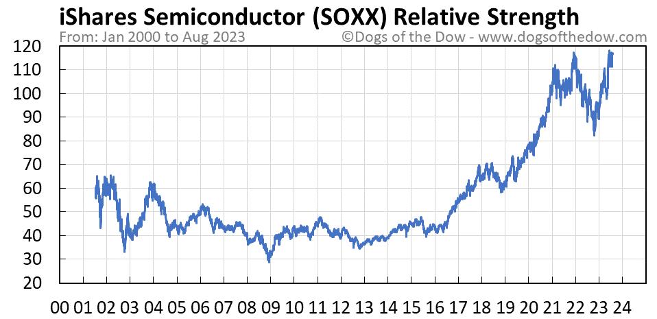 SOXX relative strength chart