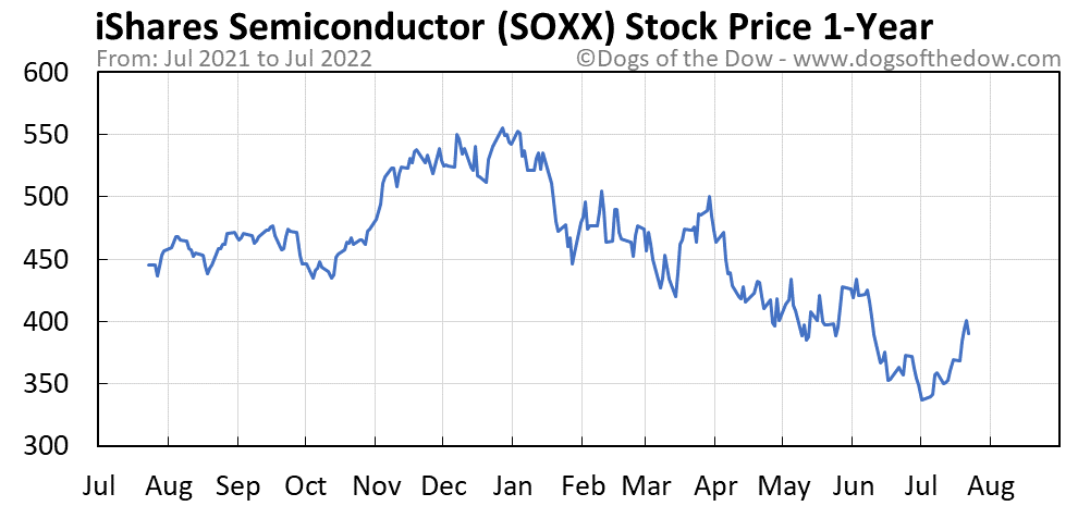 SOXX 1-year stock price chart