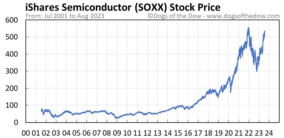 SOXX stock price chart