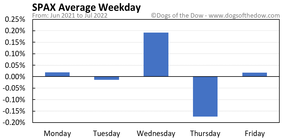 SPAX average weekday chart