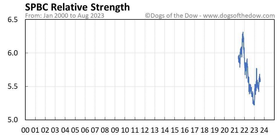 SPBC relative strength chart