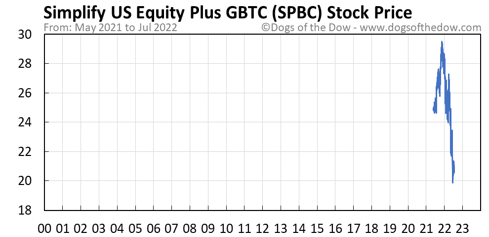 SPBC stock price chart