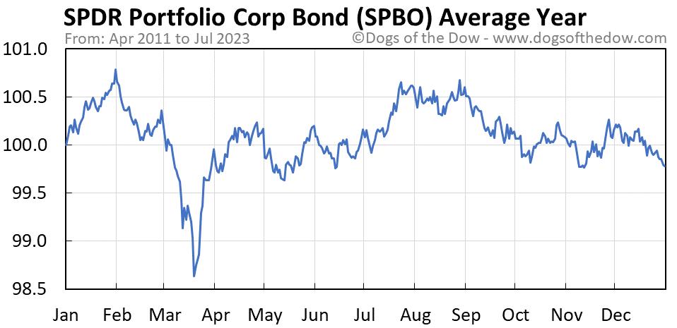 SPBO average year chart