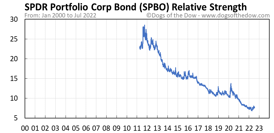 SPBO relative strength chart