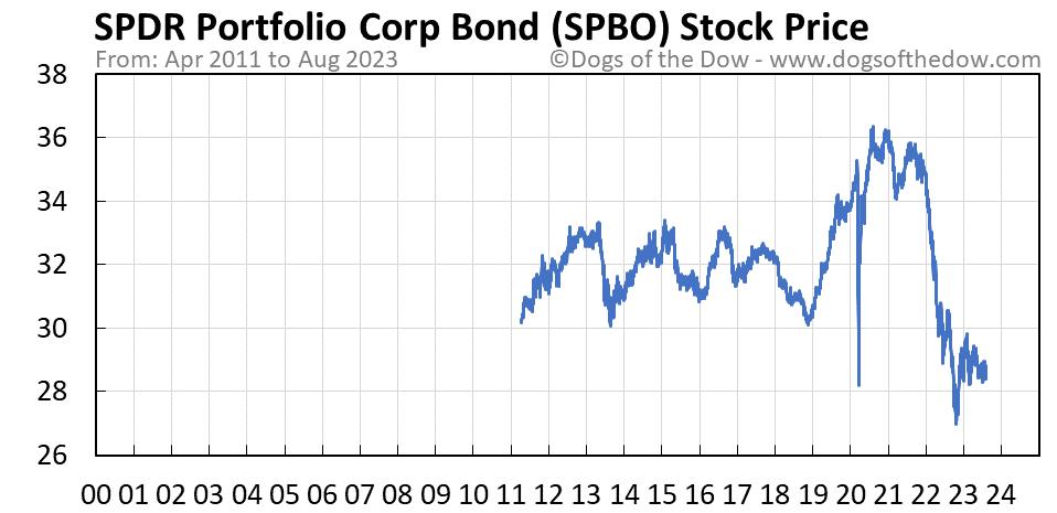 SPBO stock price chart