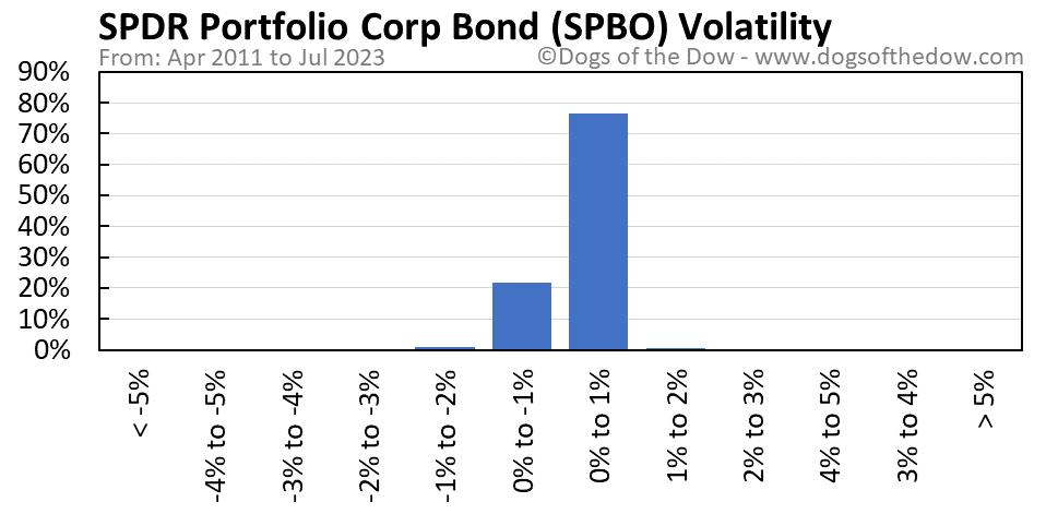 SPBO volatility chart