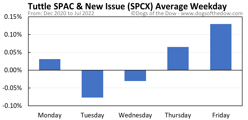 SPCX average weekday chart