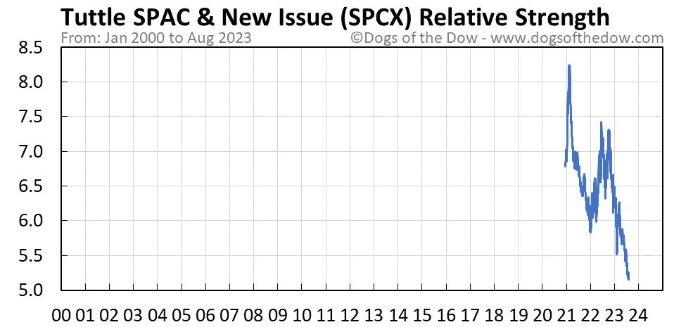 SPCX relative strength chart