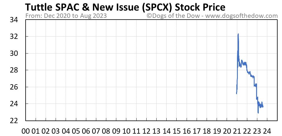 SPCX stock price chart