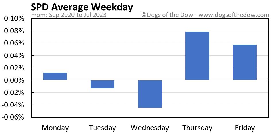 SPD average weekday chart