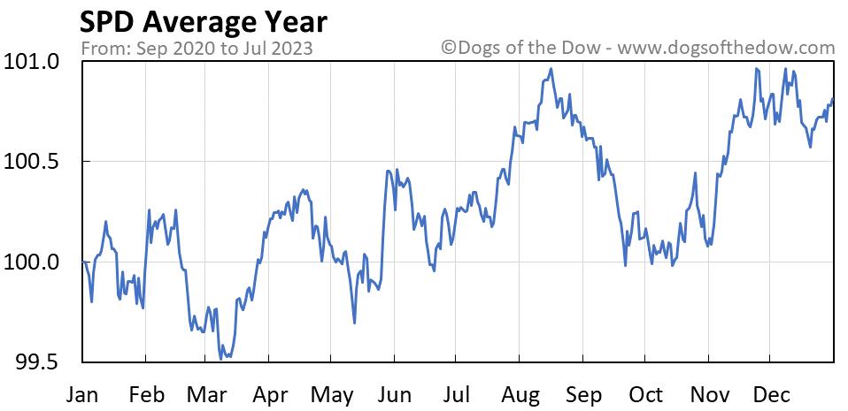 SPD average year chart