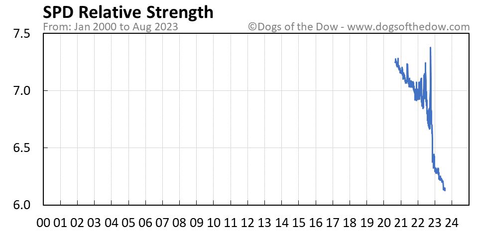 SPD relative strength chart