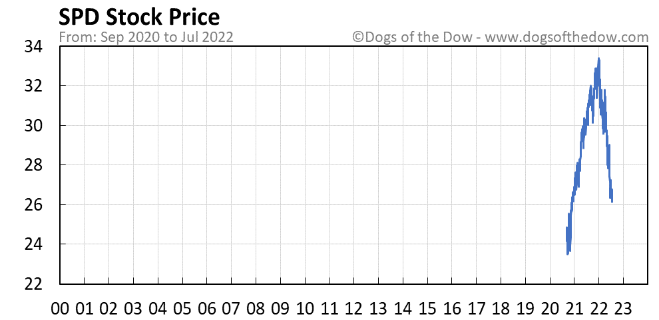 SPD stock price chart