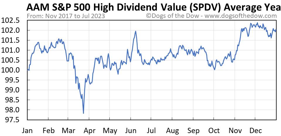 SPDV average year chart