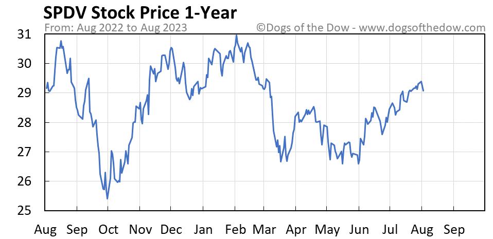 SPDV 1-year stock price chart